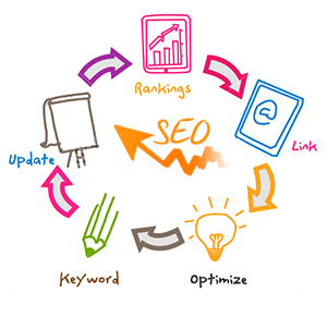 SEO Friendly Website Designing Services